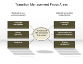 Transition Management Focus Areas