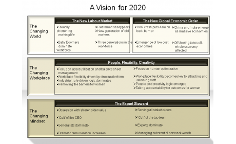 A Vision for 2020