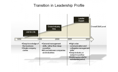 Transition in Leadership Profile