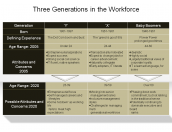 Three Generations in the Workforce