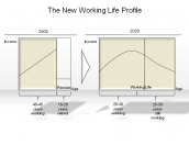 The New Working Life Profile