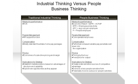 Industrial Thinking Versus People Business Thinking