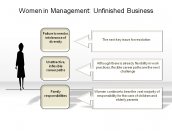 Women in Management: Unfinished Business