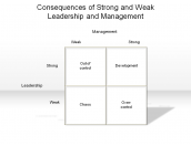 Consequences of Strong and Weak Leadership and Management