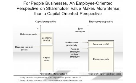 An Employee-Oriented Perspective on Shareholder Value