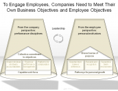 Companies Need to Meet Their Own Business and Employee Objectives