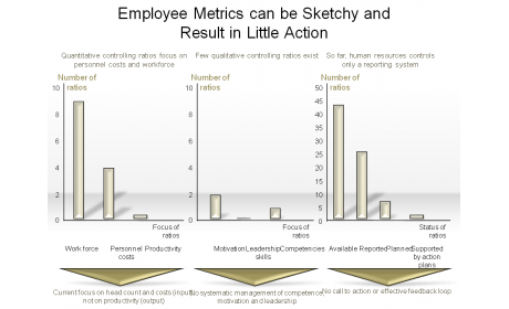 Employee Metrics can be Sketchy and Result in Little Action