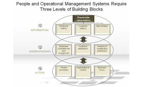 People and Operational Management Systems Require Three Levels of Building Blocks