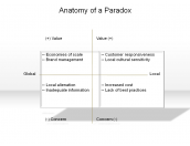 Anatomy of a Paradox