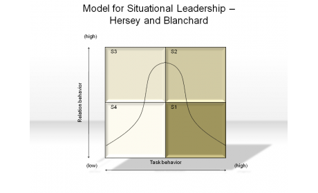 Model for Situational leadership-Hersey and Blanchard