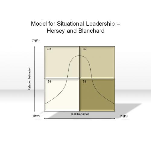 management of organizational behavior hersey blanchard pdf