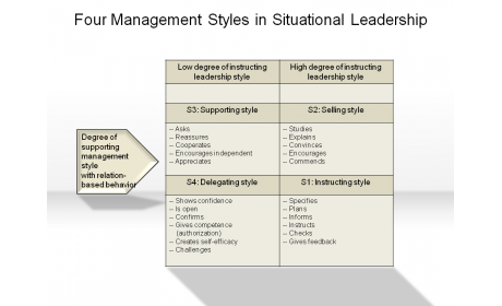 Four Management Styles in Situational Leadership