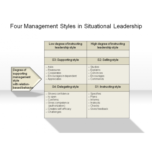 4 management styles Management style is not a procedure on how to do but it is the management framework for doing 24 management styles and organizational effectiveness.