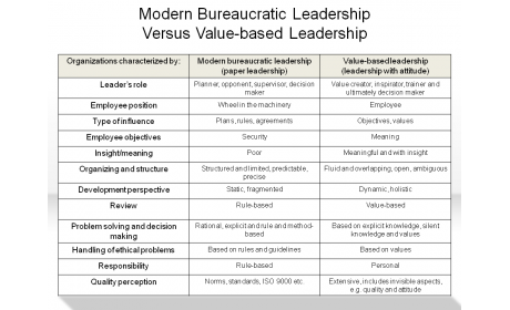 Modern Bureaucratic Leadership Versus Value-based Leadership