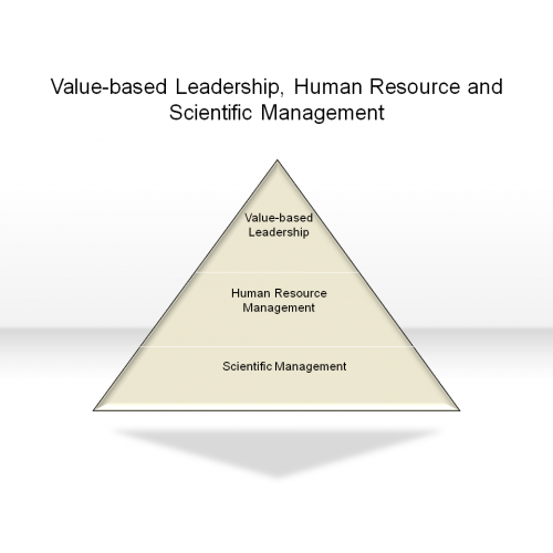 Human Resource Executive And: Value-based Leadership, Human Resource And Scientific