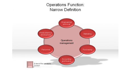 Operations Function: Narrow Definition