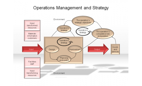 Operations Management and Strategy