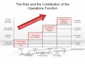 The Role and the Contribution of the Operations Function