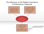 The Influences on the Relative Importance of Performance Objectives