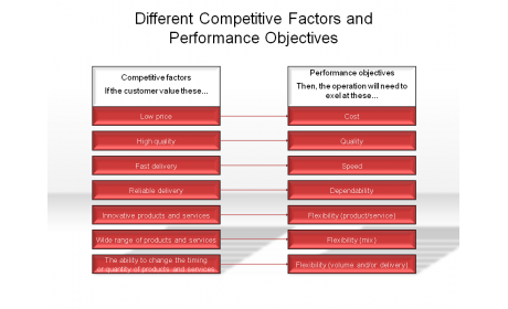 Different Competitive Factors and Performance Objectives