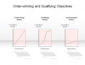 Order-winning and Qualifying Objectives