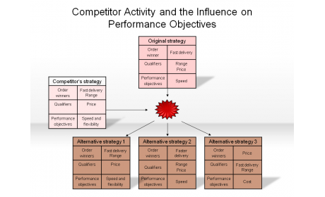 Competitor Activity and the Influence on Performance Objectives