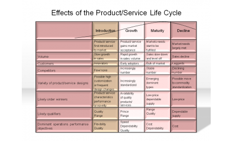 Effects of the Product/Service Life Cycle