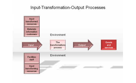 Input-Transfromation-Output Processes