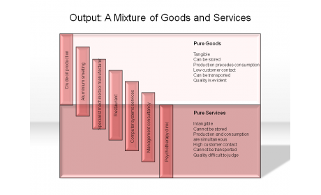 Output: A Mixture of Goods and Services