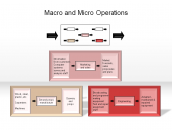 Macro and Micro Operations