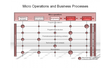 Micro Operations and Business Processes