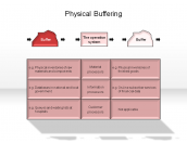 Physical Buffering