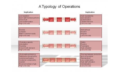 A Typology of Operations