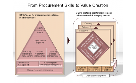 From Procurement Skills to Value Creation