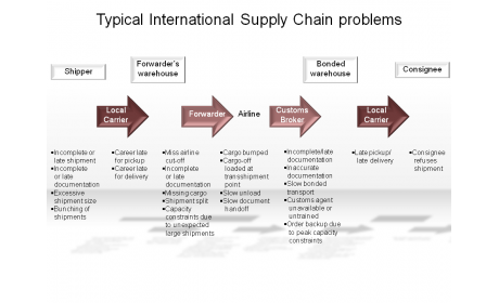 Typical International Supply Chain problems