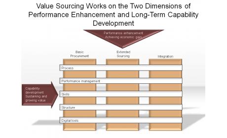 Performance Enhancement and Long-Term Capability Development