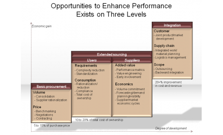 Opportunities to Enhance Performance Exists on Three Levels