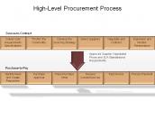 High-Level Procurement Process