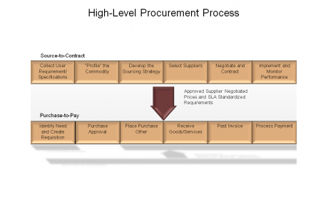High-Level Procurement Process