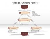 Strategic Purchasing Agenda