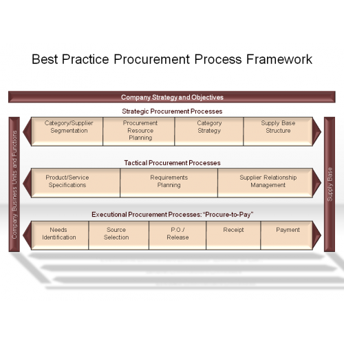 analysis of the procurement route Root cause analysis guidelines eeop utilization other interested bidders may ask to be included in any solicitation by contacting the designated procurement.
