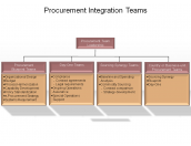 Procurement Integration Teams