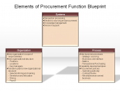 Elements of Procurement Function Blueprint