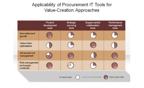 Applicability of Procurement IT Tools for Value-Creation Approaches