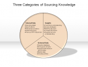 Three Categories of Sourcing Knowledge