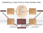 Establishing a Clean Room to Share Sensitive Data