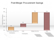 Post-Merger Procurement Savings (Booz-Allen Client Example)