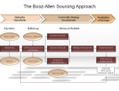 The Booz-Allen Sourcing Approach