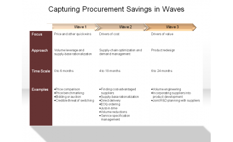 Capturing Procurement Savings in Waves