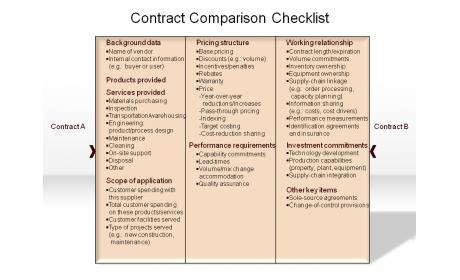 Contract Comparison Checklist